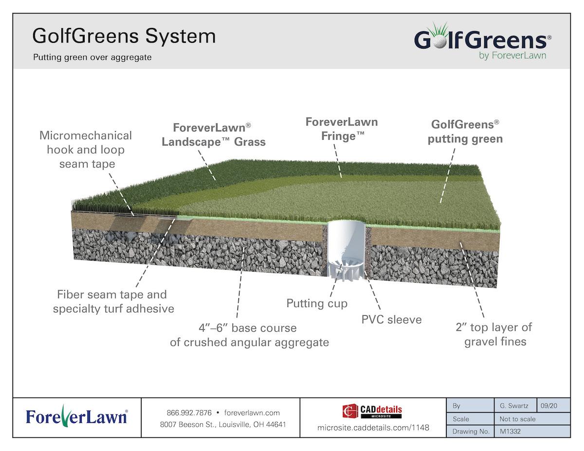 GolfGreens System